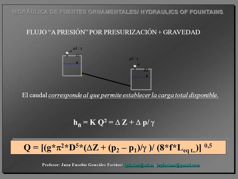Q = [(g*p2*D5*(DZ + (p2 – p1)/g )/ (8*f*Leq t..)] 0,5